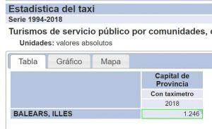 Taxi in Mallorca stats by INE.es